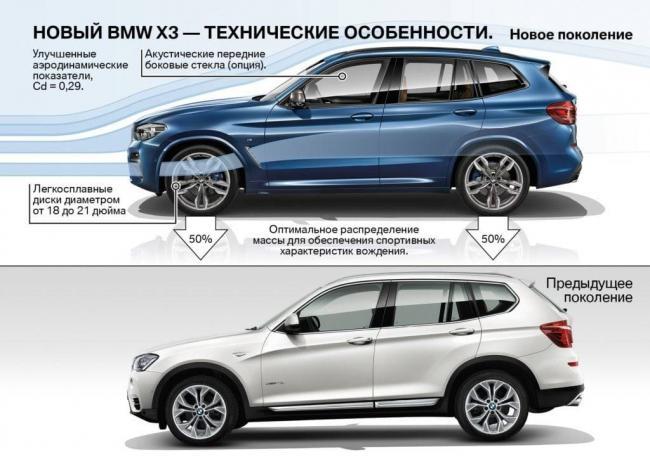 BMW-X3-G01-Technologies-2-1024x724.jpg
