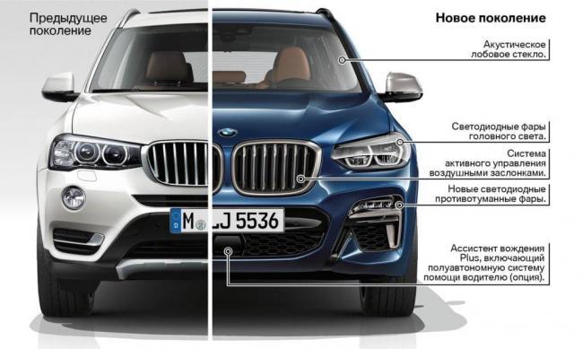 BMW-X3-G01-Technologies-1a-1024x614.jpg