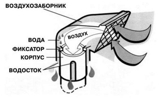 princip-shnorkel.jpg