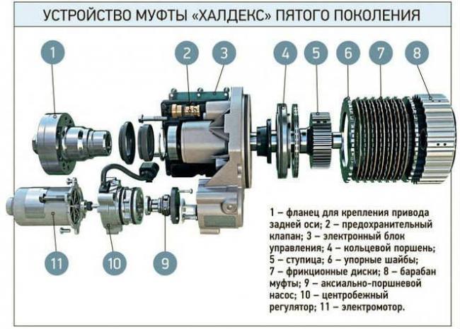 ustroystvo-mufty-haldex-5-pokoleniya.jpg