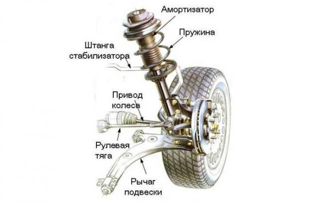 vidy_podvesok_sostav.jpg