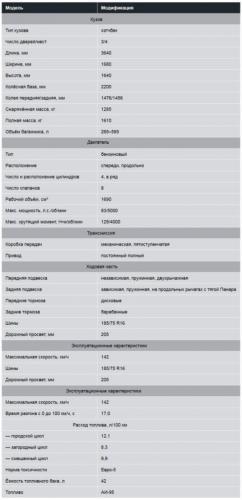Лада-4х4-Урбан-технические-характеристики-и-паспортные-данные-437x900.jpg